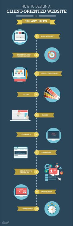 10 STEPS to GREAT WEB DESIGN... - how to design a client-oriented website [infographic]