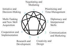 Enneagram: Understanding it