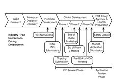 fda ind submission checklist | Figure 7: Industry - FDA Interactions During Drug Development