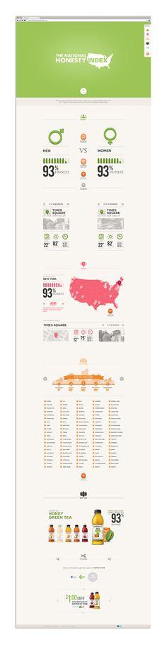 Honest Tea - National Honesty Index