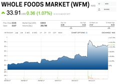 UBS: The good news for Whole Foods this week is probably already 'priced in' (WFM)