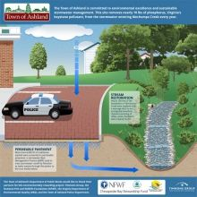 Clean Water Project#Upgrade waste water treatment#Sustainable technique called Permeable#Pavers #Clean your Environment#Go green