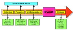 Event Management - what are the Phases Involved- by International EMBOK - Event Management Body of Knowledge