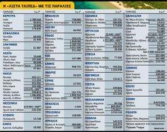Αυτές είναι οι 90 παραλίες που ξεπουλιούνται μέσω του ΤΑΙΠΕΔ