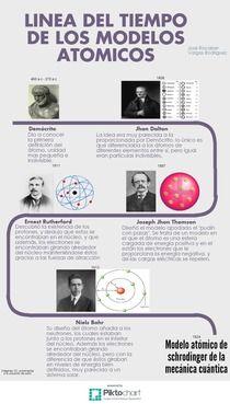 Linea Del Tiempo De Los Modelos Atómicos Piktochart Infographic Editor Linea Del Tiempo Modelos Atomicos Enseñanza De Química