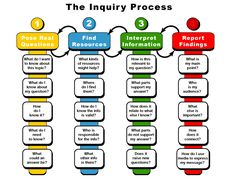 The Inquiry Learning Process