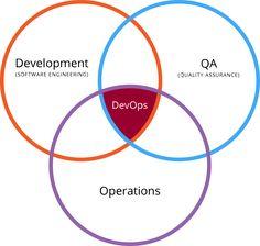 Devops - DevOps - Wikipedia, the free encyclopedia