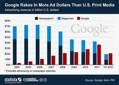 Google-publicidad, signos de cambio sistémico y no sólo climático
