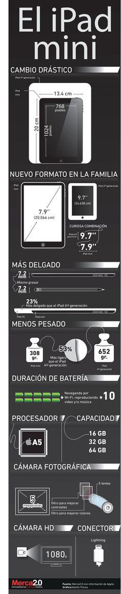 Infografía: Conoce el nuevo iPad mini. Elaboramos la siguiente infografía que incluye las características más destacadas de la nueva mini tableta de Apple. ¿La comprarías? Vía Merca2.0
