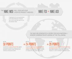 NIKE Materials Sustainability Index