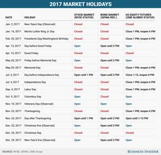 US markets are closed on Monday for the Presidents Day holiday