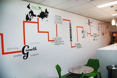10 metre wide wall installed with mix of orange running lines and individual motivational pieces.   Worked well in this breakout room,