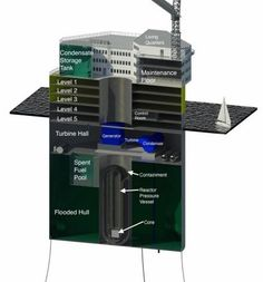 Floating nuclear plants could prove tsunami-proof By Lakshmi Sandhana April 17, 2014 Cutaway view of the proposed plant shows that the reactor vessel itself is located deep un...
