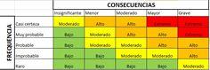 matriz de riesgo Industrial Engineering, Risk Management, Periodic Table, Marketing, Education, Learning, Business, Ideas, Risk Matrix