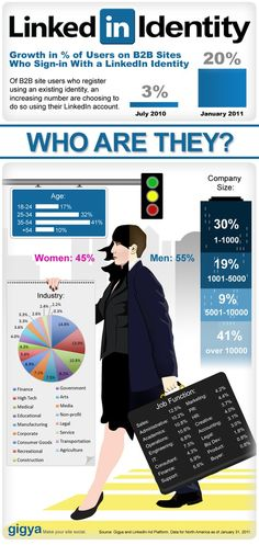 Use of #LinkedIn by B2B marketers #infographic #infografia