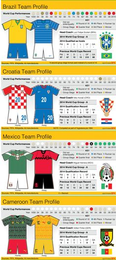 WORLDCUP-GROUPA-KIT - Group A teams kit art and team performances record charts ahead of the Brazil 2014 World Cup. #WorldCup #Brazi2014 #Football #Soccer #graphic #infographic #Brazil #Croatia #Mexico #Cameroon Four graphics, Static vector EPS 15cm wide