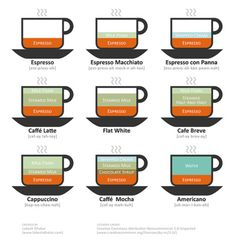Espresso drink info. So glad I know what all these really are now! :)