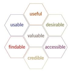 User Experience Honeycomb, 2004 / Peter Morville