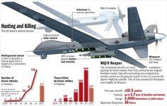 Drone - Predator and Reaper