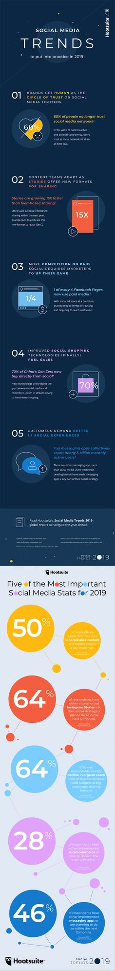 How do you plan to use social media as part of your marketing strategy in Want to know the latest social media trends that you should consider putting into practice? Then check the infographic shared in this article, for further details. Social Media Trends, Social Media Marketing, Digital Marketing, Marketing Strategies, Email Marketing, Content Marketing, Affiliate Marketing, Leaflet Distribution, Photography Marketing