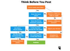 Don't Post That Yet! 5 Indispensable Questions to Ask Before Posting on Social Media | Social Media Today