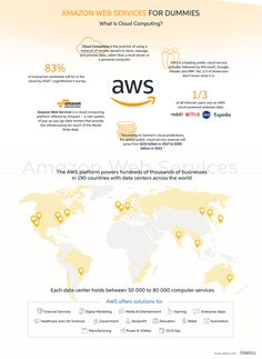 What Is Cloud Computing, Platform As A Service, Web Portfolio, Infographics, Software, Amazon, Learning, Check, Amazons