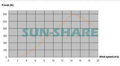 Doprava zdarma malá větrná turbína max energie 600w + 700w větrné solární hybrid regulátor pro (400w větrné generátor + 300w solárního panelu) -V alternativní energii z generátorů Elektrotechnické zařízení a systémy na Aliexpress.com   Alibaba Group