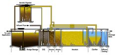 The Importance of Industrial Wastewater Treatment Plant. #IndustrialWastewaterTreatmentPlant