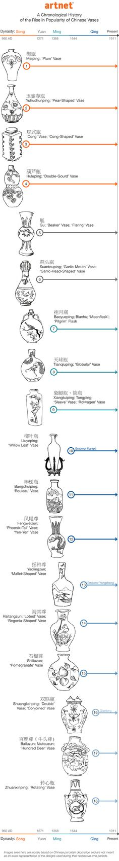 ¤ Chinese Vase infographic | A Beginner's Guide to Chinese Porcelain Vase Shapes Helen Bu, Tuesday, July 15, 2014