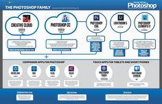 The Photoshop Family: understanding the Adobe family tree - Photoshop CC, Lightroom Photoshop Touch, Photoshop Adobe explained Photography Software, Photography Cheat Sheets, Photoshop Photography, Photography Tips, Free Photoshop, Photoshop Ideas, Camera World, Affinity Photo, Lightroom Tutorial