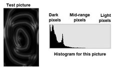 histogram chart for camera - Google Search