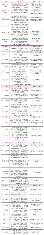 각종 소스 레시피 Snack Recipes, Cooking Recipes, Snacks, Good Food, Yummy Food, Korean Food, Sushi, Beverages, Food And Drink
