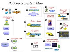 Selecting the right SQL-on-Hadoop engine to access big data - Big Data Analytics News