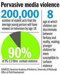003 Violence on tv has an extremely negative effect on the