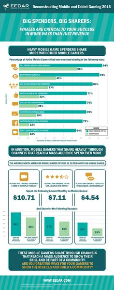 """People who spend a lot of money on mobile and social free-to-play games (also known as """"whales"""") are important to game developers for more reasons than the money they spend, according to an. Free To Play, Mobile Game, Social Networks, Games To Play, Whale, Infographic, Fantasy, Social Media, Fantasia"""
