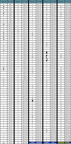 ALT-codes Chart | Alt Codes Code Alt, Alt Codes, Pc Code, Life Hacks Computer, Computer Help, Computer Science, Typing Hacks, Keyboard Symbols, Personal Development Skills