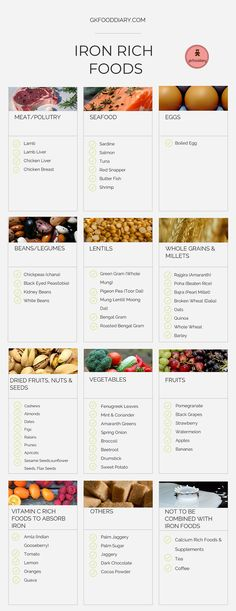 Iron-Rich Foods for Babies, Toddlers and Kids (with Recipes) - Iron rich recipes - Lebensmittel Foods With Iron, Foods High In Iron, High Iron Diet, Snacks High In Iron, Fruits High In Iron, Iron Rich Fruits, Vegetables High In Iron, Toddler Meals, Eating Clean