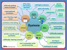 Dyslexia Difficulties #Mind Map. When Turbo Charged #Reading the squiggles called print bypass your eyes and conscious mind going directly into your innermind for use.