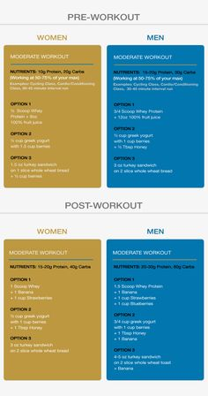 Best pre and post workout meals.