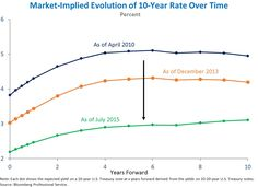 mortgage rates evolve bank