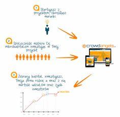 crowdfunding udziałowy infografika http://crowdangels.pl