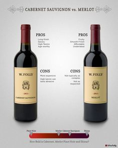 Cabernet vs Merlot – Learn the major differences between these two types of wine including their pros and cons. The secrets to wine revealed… Sauvignon Blanc, Cabernet Sauvignon, Chenin Blanc, Pinot Noir, Art Du Vin, Wine Facts, Wine Chart, Merlot Wine, Wine Folly