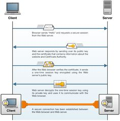 A TLS session between a client and web server