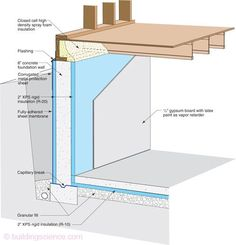 icf construction details - Google Search
