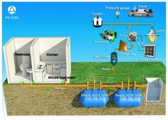 Home grey water recycling system biogas plant