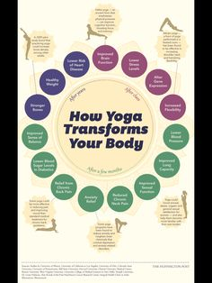 How yoga transforms your body via Yoga Alliance #bikram #alliance