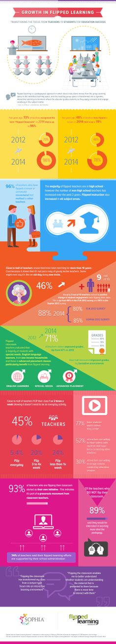 Growth in Flipped Learning    #Learning #FlippedLearning #Technology #Education #infographic