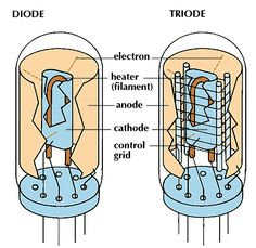 Diode and Triode