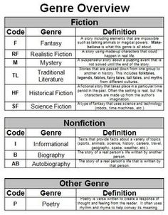 genre overview page from reader notebook. Co-create with introduction of each genre during the year