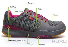 Most comfortable shoes for heel pain & Plantar Fasciitis from KURU Footwear. Our Shoes Are Ideal For: Technology:Orthopedic, arch support, narrow feel, ankle support, wider feel-in toe box and ankle area Foot injuries: Flat feet, heel pain, fallen arches, arch support, ankle support, plantar fasciitis, bunions, hammer toe, Morton's Neuroma, Activity: Jogging, walking, exercise, travel, cross-training, fitness, travel, standing, nursing, serving, light hiking, travel, trail, and all-day…